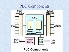 plc components projects to try in 2019 plc programming industrial arduino