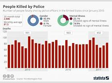 unarmed victims killed by police