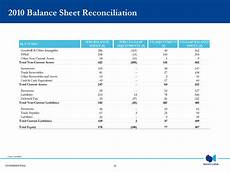 confidential appendix reconciliations of ifrs to us gaap