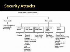 sécurité passive active security in mobile ad hoc networks