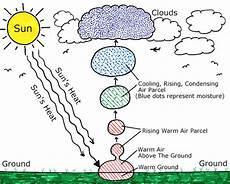 cloud kiranvoid