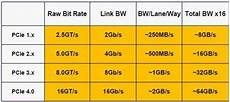 Pci Chart Pcie 4 0 Will Be Twice As Fast As Today S Slots Pc