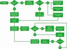 Flow Chart Hr Management Process Flat Design Process