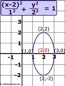 how do you write an ellipse in standard form paperwingrvice web fc2 com