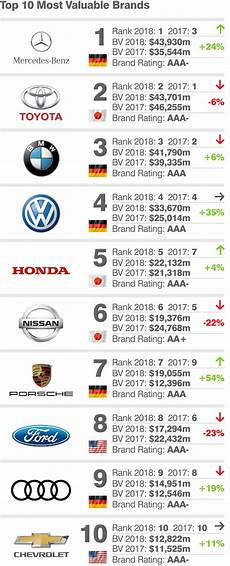 most valuable car brands 2018 mercedes overtakes