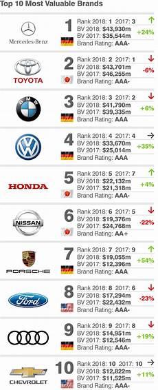 Automarke Mit D - top 10 most valuable car brands mercedes takes pole