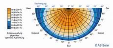 photovoltaik ertragsrechner dynamische