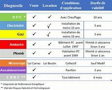 Diagnostic Merule Tarif Controle Diagnostic Immobilier 68 Dtg Dpe Amiante M 233 Rule