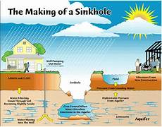 what are sinkholes how they form and why they re so dangerous