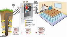 géothermie pompe à chaleur g 233 othermie verticale principe de fonctionnement la