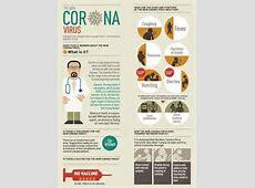 what is coronavirus and its symptoms