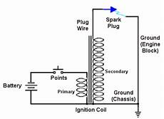 what happens if there is no spark gap in this ignition coil circuit i e open secondary where