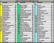 alimenti con basso indice glicemico tabella l importanza dell indice glicemico in un regime di