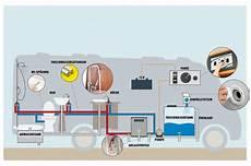 Sanit 228 Rtechnik Im Wohnmobil 1x1 Der Wasserversorgung