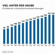 wie viele warnwesten im auto deutschland 2015 wurden 3 04 millionen autos neu zugelassen welt