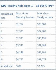 Essential Plan Income Chart 2019 Medicaid Healthcare Counts