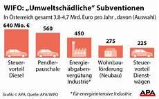 Braucht Es H 246 Here Steuern Auf Diesel Und Benzin Profil At