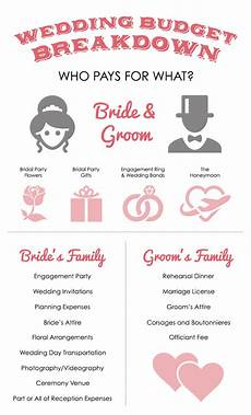 The Wedding Budget Breakdown Guide For Smart Couples