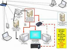 how to be beautiful wired home network diagram