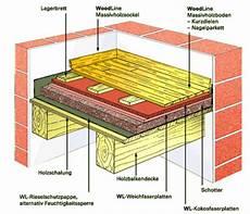 Sichtbare Holzbalkendecke Aufbau - woodline massivholzb 246 den bodenaufbauten f 252 r sichtbare