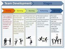 forming storming norming performing adjourning team development stages forming storming norming performing adjourning team acquaints and