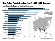 age malvorlagen indonesia how asia s population is aging 2015 2030 scenario world