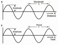 what is the litude of a longitudinal compression wave