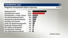 wahl frankreich prognose europawahl 2014