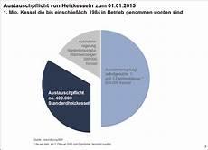 Austauschpflicht Heizkessel Enev 2016 - enev 2014 im detail sp 252 rbare kurskorrektur teilweise