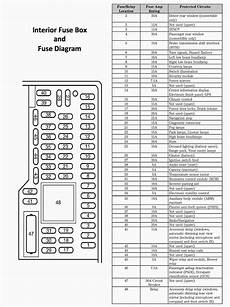 2008 mustang fuse box location 2008 ford mustang gt fuse box diagram auto electrical wiring diagram