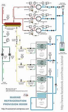 Refrigeration Provision Piping Diagram Hermawan S