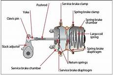 What Is Difference Between Brake Actuator And Brake