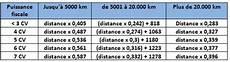 calculer les frais réels le bar 232 me et les indemnit 233 s kilom 233 triques 2013 des