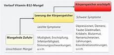 b12 mangel symptome symptoms of a vitamin b12 deficiency dr schweikart