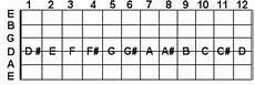 Guitar Trivia D String Guitar Notes
