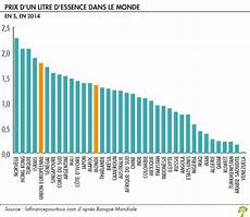 le prix de l essence la finance pour tous