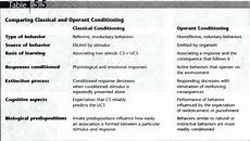 chapter 5 comparing classical and operant conditioning