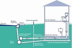 systeme anti refoulement egout refoulements et inondations ville d ottawa