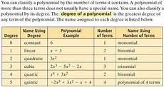 how do you write a polynomial in standard form then classify it by degree and number of terms