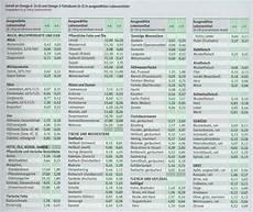 Kalorientabelle Zum Ausdrucken - kalorientabelle lebensmittel