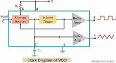What Is Voltage Controlled Oscillator Definition Types