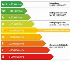 Energy Demand Scale For Energy Certificates In Austria