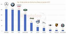 top 10 constructeur automobile 2017 voitures neuves au maroc le march 233 ne d 233 c 233 l 232 re pas en 2017