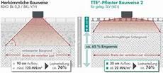 frostschutzschicht unter bodenplatte rasengitterplatten tte 174 au 223 enanlagen 246 kologisch und