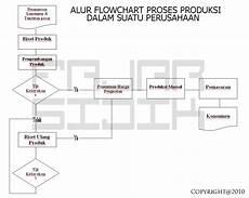 contoh proses produksi jasa perbankan wisnu kuncoro siklus produksi di perusahaan dagang