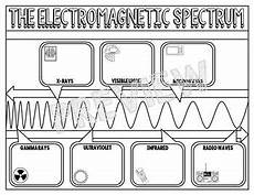 physical science electromagnetic spectrum worksheet 13191 electromagnetic spectrum coloring worksheet