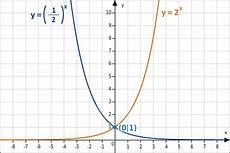 X Hoch 2 - eigenschaften exponentialfunktionen