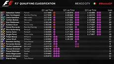 Mexican Grand Prix 2017 Qualifying Results Recap F1
