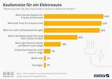 Infografik Kaufanreize F 252 R Ein Elektroauto Statista