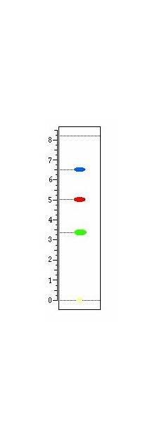 chromatografieren aufgabe